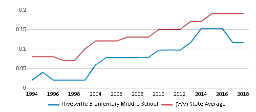 This chart display the diversity score of Rivesville Elementary Middle School and the public school average diversity score of West Virginia by year, with the latest 2017-18 school year data.