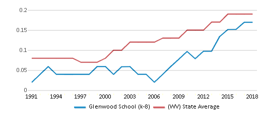This chart display the diversity score of Glenwood School (k-8) and the public school average diversity score of West Virginia by year, with the latest 2017-18 school year data.