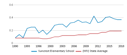 This chart display the diversity score of Suncrest Elementary School and the public school average diversity score of West Virginia by year, with the latest 2017-18 school year data.