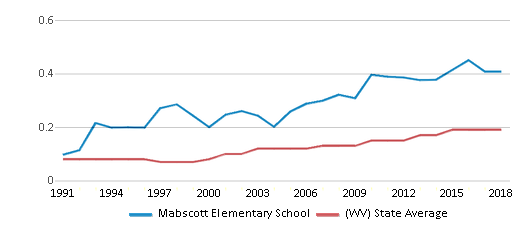 This chart display the diversity score of Mabscott Elementary School and the public school average diversity score of West Virginia by year, with the latest 2017-18 school year data.