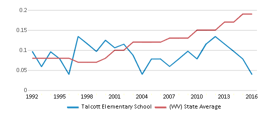 This chart display the diversity score of Talcott Elementary School and the public school average diversity score of West Virginia by year, with the latest 2015-16 school year data.