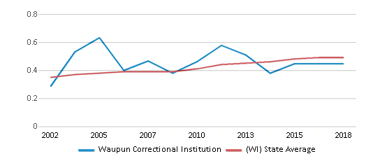 This chart display the diversity score of Waupun Correctional Institution and the public school average diversity score of Wisconsin by year, with the latest 2017-18 school year data.