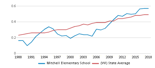 This chart display the diversity score of Mitchell Elementary School and the public school average diversity score of Wisconsin by year, with the latest 2017-18 school year data.