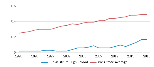 This chart display the diversity score of Eleva-strum High School and the public school average diversity score of Wisconsin by year, with the latest 2017-18 school year data.