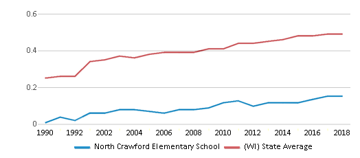 This chart display the diversity score of North Crawford Elementary School and the public school average diversity score of Wisconsin by year, with the latest 2017-18 school year data.