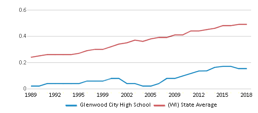 This chart display the diversity score of Glenwood City High School and the public school average diversity score of Wisconsin by year, with the latest 2017-18 school year data.