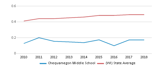 This chart display the diversity score of Chequamegon Middle School and the public school average diversity score of Wisconsin by year, with the latest 2017-18 school year data.