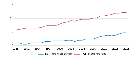 This chart display the diversity score of Bay Port High School and the public school average diversity score of Wisconsin by year, with the latest 2017-18 school year data.
