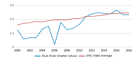 This chart display the diversity score of Rock River Charter School and the public school average diversity score of Wisconsin by year, with the latest 2017-18 school year data.