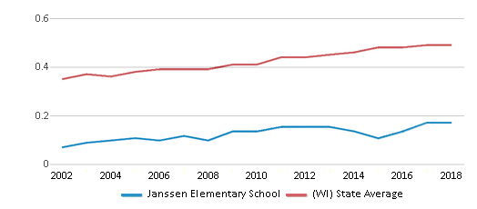 This chart display the diversity score of Janssen Elementary School and the public school average diversity score of Wisconsin by year, with the latest 2017-18 school year data.