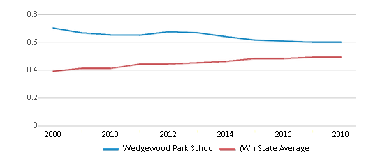 This chart display the diversity score of Wedgewood Park School and the public school average diversity score of Wisconsin by year, with the latest 2017-18 school year data.
