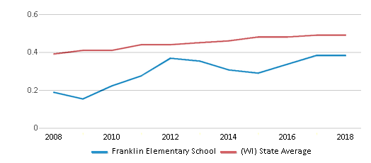 This chart display the diversity score of Franklin Elementary School and the public school average diversity score of Wisconsin by year, with the latest 2017-18 school year data.