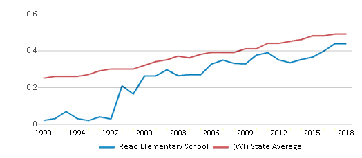 This chart display the diversity score of Read Elementary School and the public school average diversity score of Wisconsin by year, with the latest 2017-18 school year data.