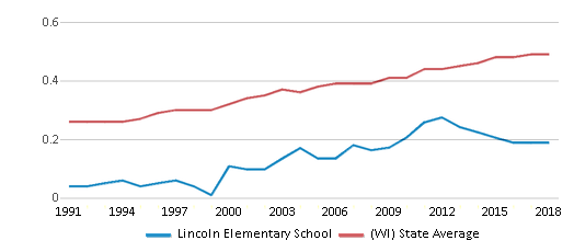 This chart display the diversity score of Lincoln Elementary School and the public school average diversity score of Wisconsin by year, with the latest 2017-18 school year data.