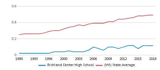 This chart display the diversity score of Richland Center High School and the public school average diversity score of Wisconsin by year, with the latest 2017-18 school year data.