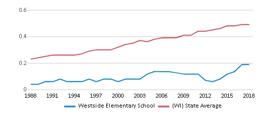 This chart display the diversity score of Westside Elementary School and the public school average diversity score of Wisconsin by year, with the latest 2017-18 school year data.