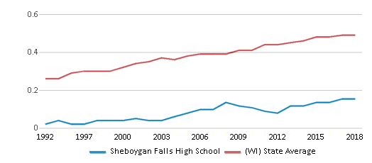 This chart display the diversity score of Sheboygan Falls High School and the public school average diversity score of Wisconsin by year, with the latest 2017-18 school year data.
