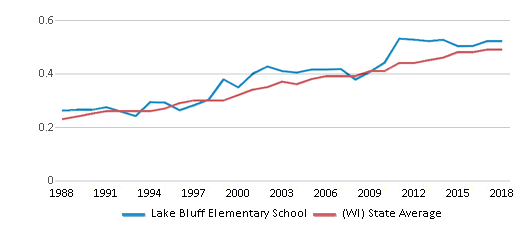 This chart display the diversity score of Lake Bluff Elementary School and the public school average diversity score of Wisconsin by year, with the latest 2017-18 school year data.