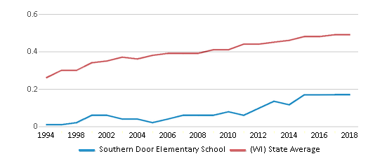 This chart display the diversity score of Southern Door Elementary School and the public school average diversity score of Wisconsin by year, with the latest 2017-18 school year data.