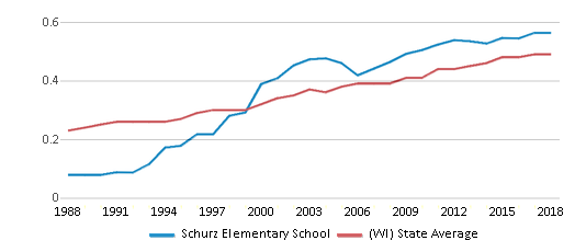 This chart display the diversity score of Schurz Elementary School and the public school average diversity score of Wisconsin by year, with the latest 2017-18 school year data.