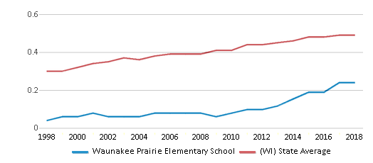 This chart display the diversity score of Waunakee Prairie Elementary School and the public school average diversity score of Wisconsin by year, with the latest 2017-18 school year data.