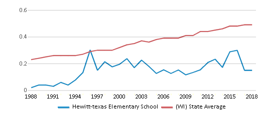 This chart display the diversity score of Hewitt-texas Elementary School and the public school average diversity score of Wisconsin by year, with the latest 2017-18 school year data.