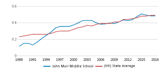 This chart display the diversity score of John Muir Middle School and the public school average diversity score of Wisconsin by year, with the latest 2017-18 school year data.