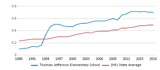 This chart display the diversity score of Thomas Jefferson Elementary School and the public school average diversity score of Wisconsin by year, with the latest 2017-18 school year data.