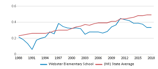 This chart display the diversity score of Webster Elementary School and the public school average diversity score of Wisconsin by year, with the latest 2017-18 school year data.