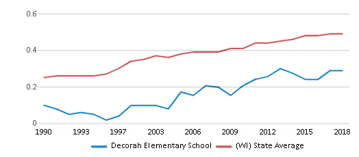 This chart display the diversity score of Decorah Elementary School and the public school average diversity score of Wisconsin by year, with the latest 2017-18 school year data.