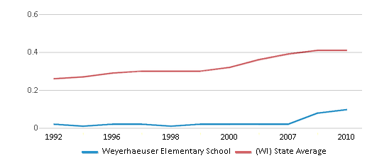This chart display the diversity score of Weyerhaeuser Elementary School and the public school average diversity score of Wisconsin by year, with the latest 2009-10 school year data.