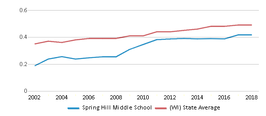 This chart display the diversity score of Spring Hill Middle School and the public school average diversity score of Wisconsin by year, with the latest 2017-18 school year data.