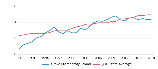 This chart display the diversity score of Grove Elementary School and the public school average diversity score of Wisconsin by year, with the latest 2017-18 school year data.