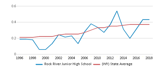 This chart display the diversity score of Rock River Junior High School and the public school average diversity score of Wyoming by year, with the latest 2017-18 school year data.