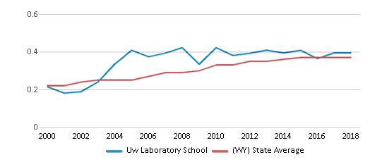 This chart display the diversity score of Uw Laboratory School and the public school average diversity score of Wyoming by year, with the latest 2017-18 school year data.