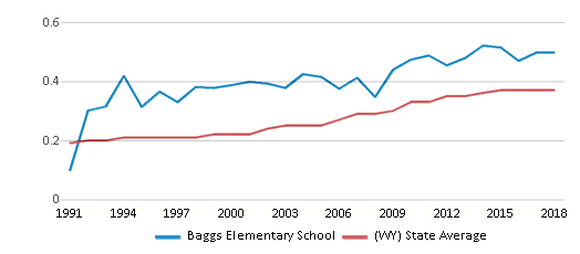 This chart display the diversity score of Baggs Elementary School and the public school average diversity score of Wyoming by year, with the latest 2017-18 school year data.