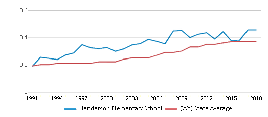 This chart display the diversity score of Henderson Elementary School and the public school average diversity score of Wyoming by year, with the latest 2017-18 school year data.