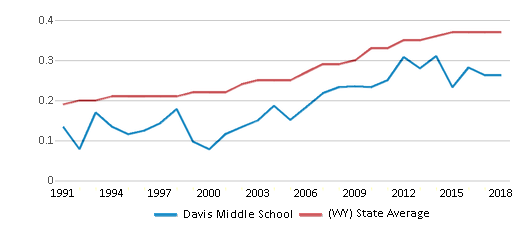 This chart display the diversity score of Davis Middle School and the public school average diversity score of Wyoming by year, with the latest 2017-18 school year data.