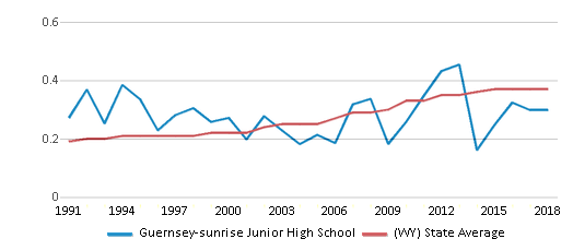 This chart display the diversity score of Guernsey-sunrise Junior High School and the public school average diversity score of Wyoming by year, with the latest 2017-18 school year data.