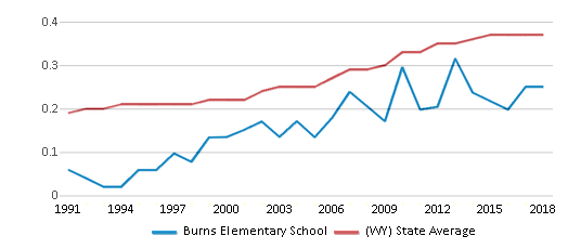 This chart display the diversity score of Burns Elementary School and the public school average diversity score of Wyoming by year, with the latest 2017-18 school year data.