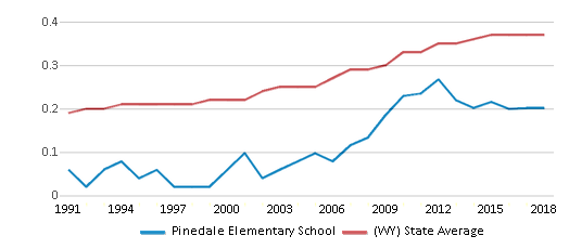 This chart display the diversity score of Pinedale Elementary School and the public school average diversity score of Wyoming by year, with the latest 2017-18 school year data.