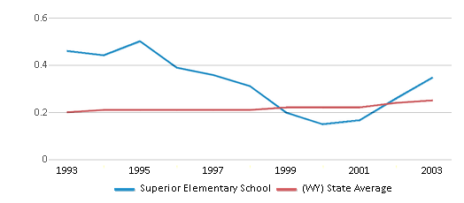 This chart display the diversity score of Superior Elementary School and the public school average diversity score of Wyoming by year, with the latest 2002-03 school year data.