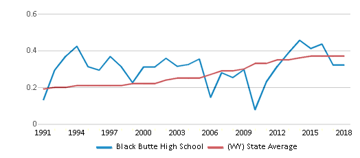This chart display the diversity score of Black Butte High School and the public school average diversity score of Wyoming by year, with the latest 2017-18 school year data.