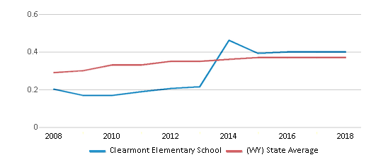 This chart display the diversity score of Clearmont Elementary School and the public school average diversity score of Wyoming by year, with the latest 2017-18 school year data.