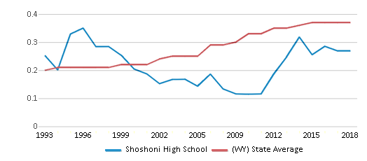 This chart display the diversity score of Shoshoni High School and the public school average diversity score of Wyoming by year, with the latest 2017-18 school year data.
