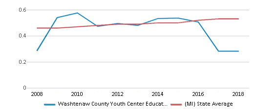This chart display the diversity score of Washtenaw County Youth Center Educational Programs and the public school average diversity score of Michigan by year, with the latest 2017-18 school year data.