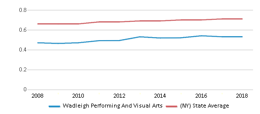 This chart display the diversity score of Wadleigh Performing And Visual Arts and the public school average diversity score of New York by year, with the latest 2017-18 school year data.