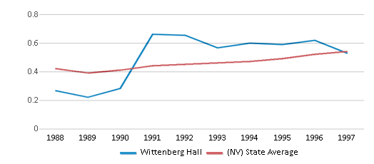 This chart display the diversity score of Wittenberg Hall and the public school average diversity score of Nevada by year, with the latest 1996-97 school year data.