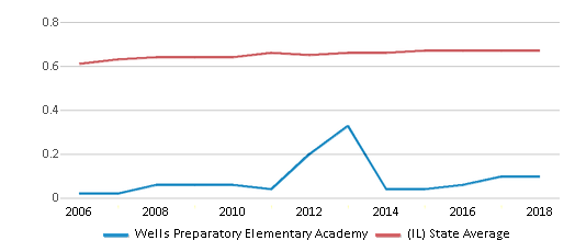 This chart display the diversity score of Wells Preparatory Elementary Academy and the public school average diversity score of Illinois by year, with the latest 2017-18 school year data.