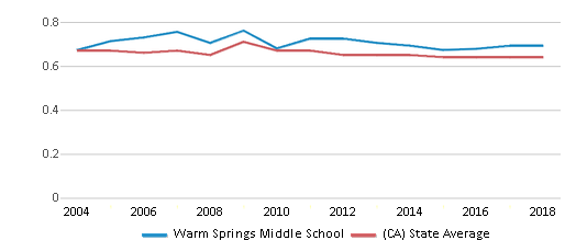 This chart display the diversity score of Warm Springs Middle School and the public school average diversity score of California by year, with the latest 2017-18 school year data.